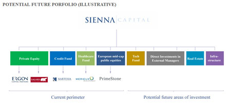 Sienna Capital - layout site web détail par Pixiwooh!